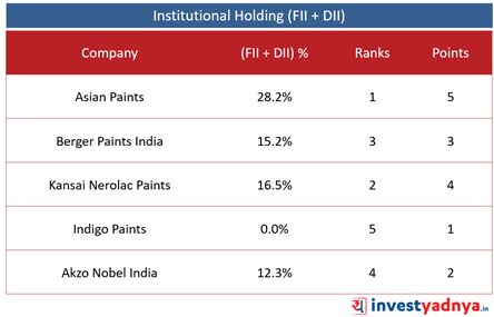 Paint Companies Institutional Holding