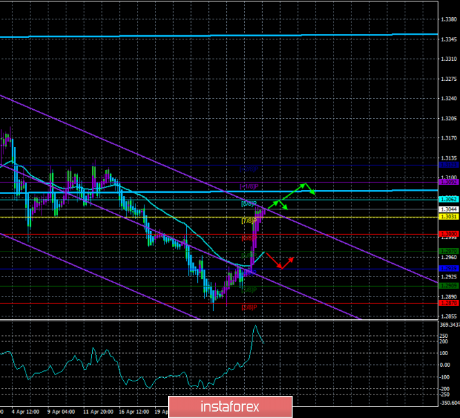 "GBP/USD. 1st of May. The trading system ""Regression Channels"". Theresa May can lose the support of the Conservatives"