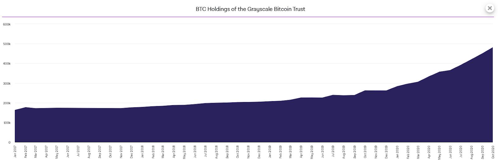 Количество BTC под управлением Grayscale