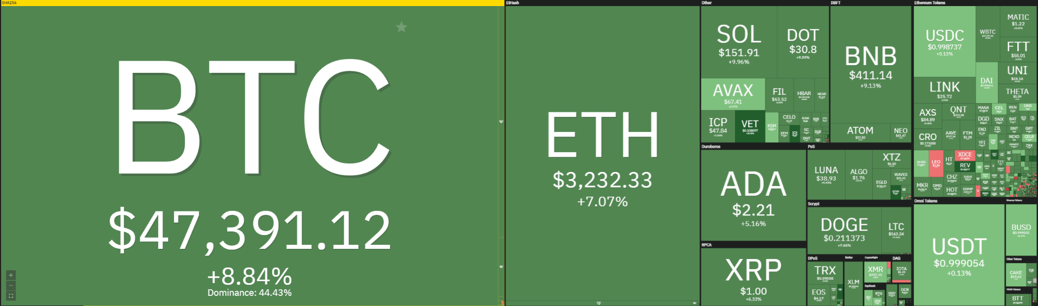 Bitcoin Price Analysis: BTC spikes to $48,000, slow reversal to follow? 1