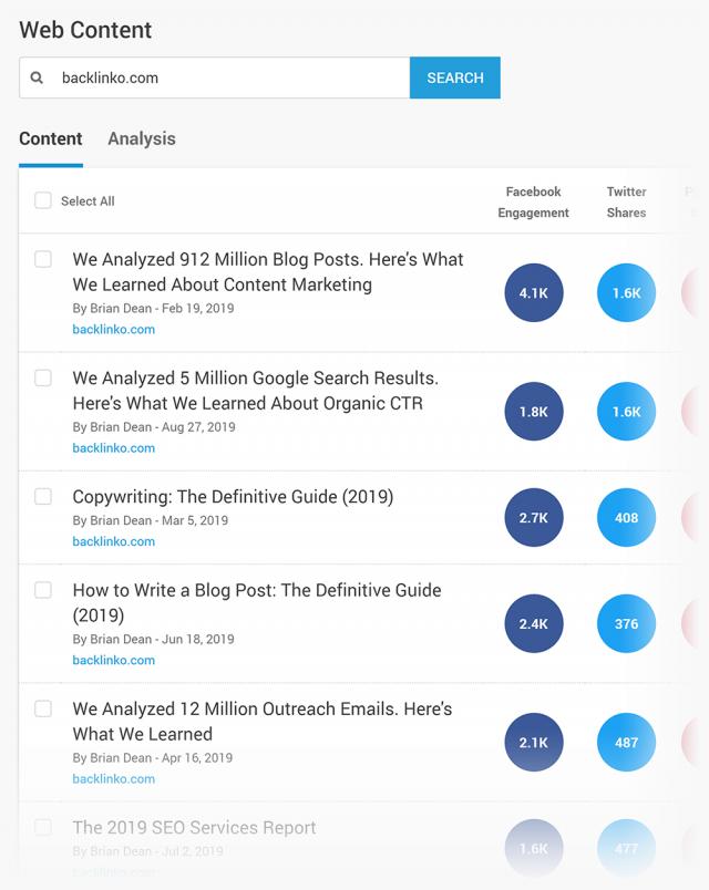 Инструмент BuzzSumo выдаст наиболее виральный контент по нужным ключевым запросам