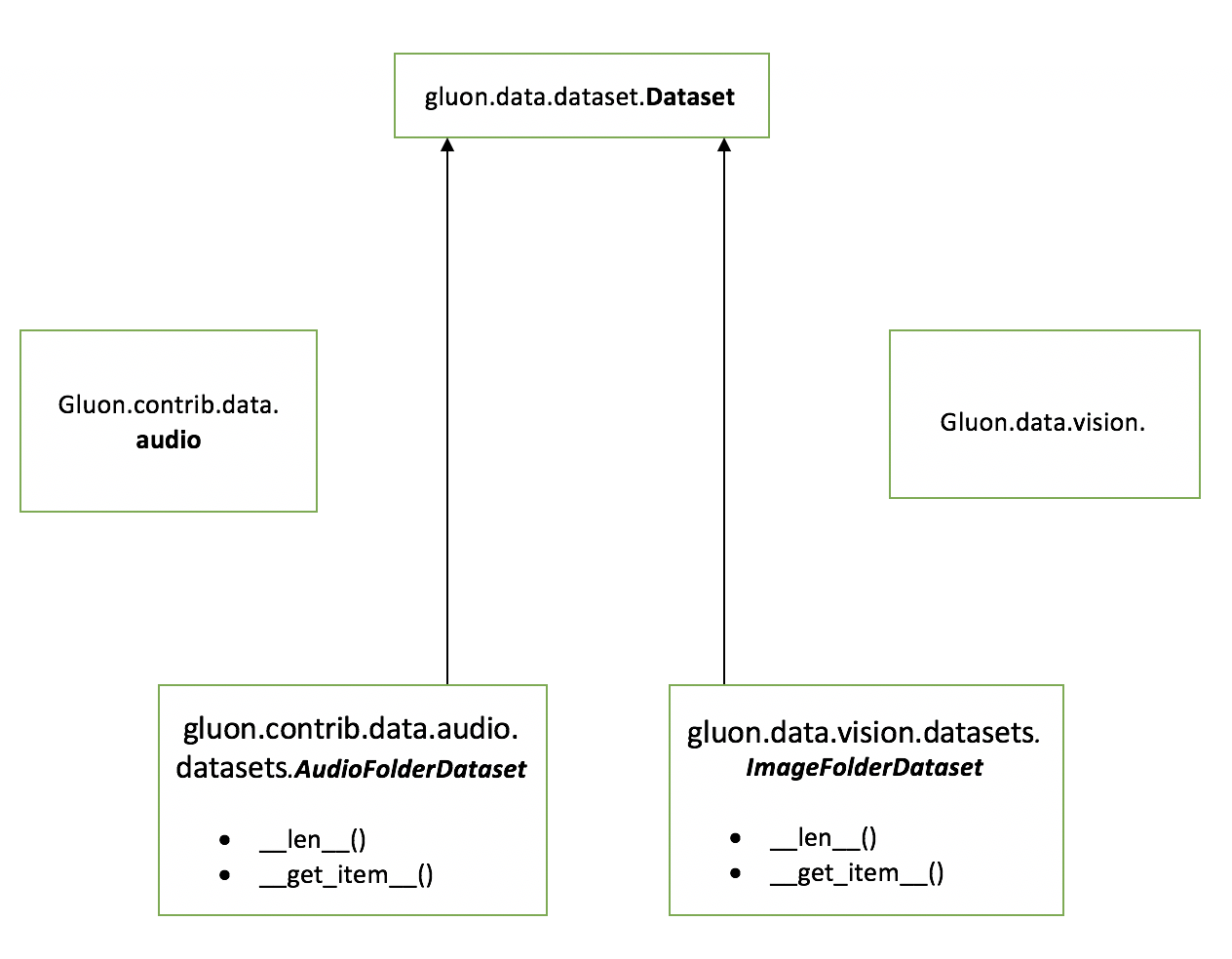 Gluon - Audio - MXNet - Apache Software Foundation