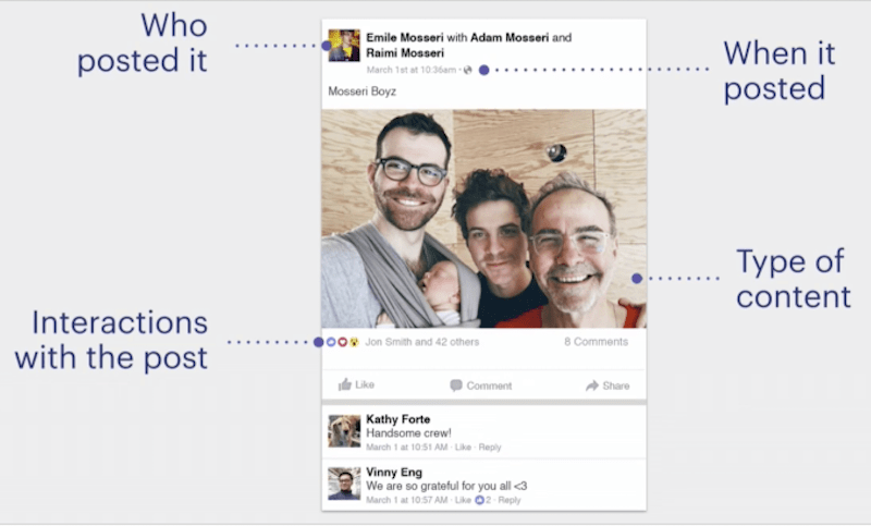 Facebookエッジランク