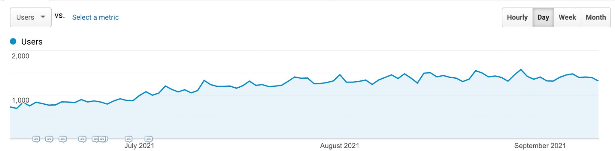 Gradually increasing traffic chart over three months