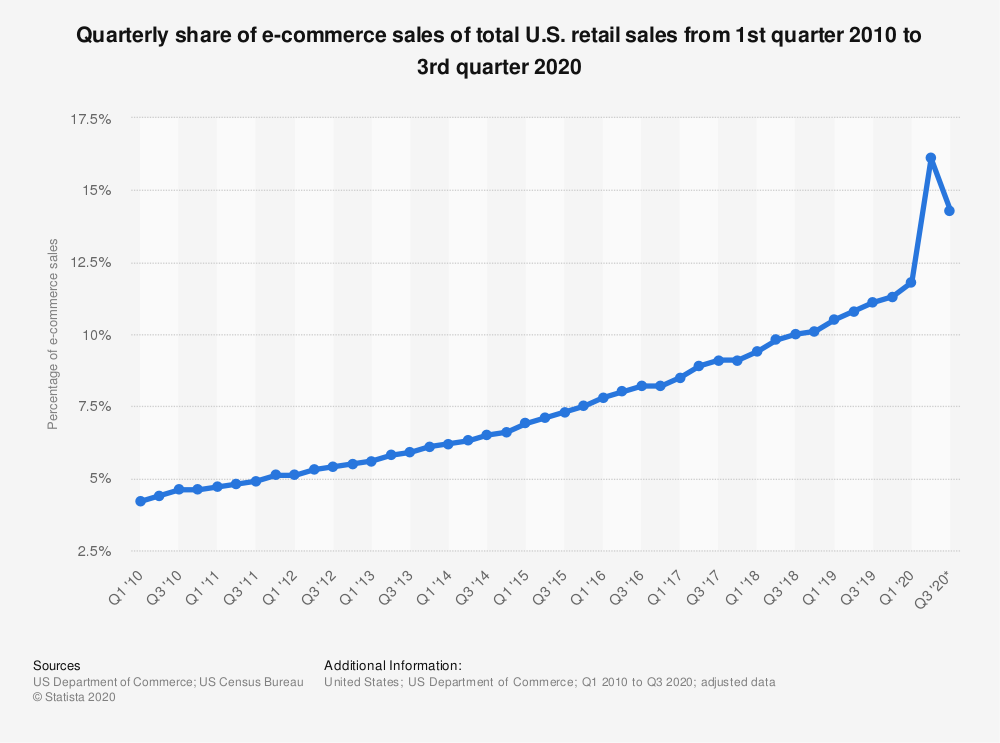Graph showing a steady increase in ecommerce sales from U.S. retail for the 1st quarter of 2010 to the 3rd quarter of 2020