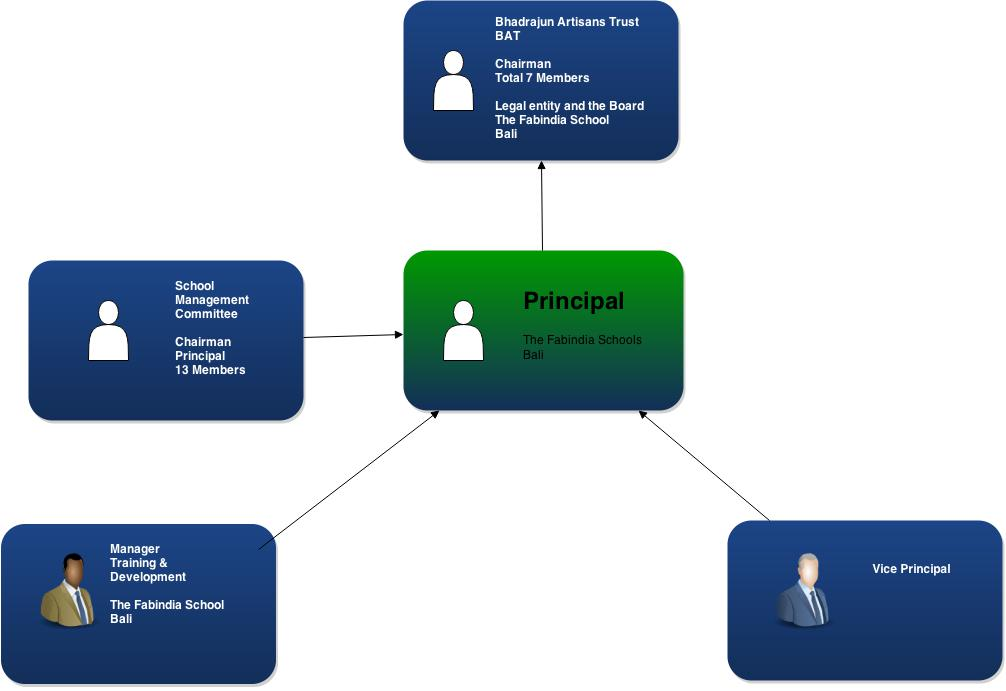SMC Role at The Fabindia School.jpg