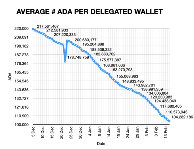 Graph showing the average number of ADA per delegated wallet (Source: Pieter Nierop)