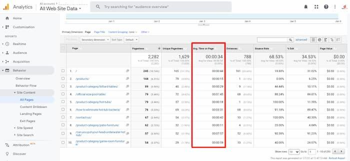 Màn hình Google Analytics làm nổi bật thời gian trung bình trên trang