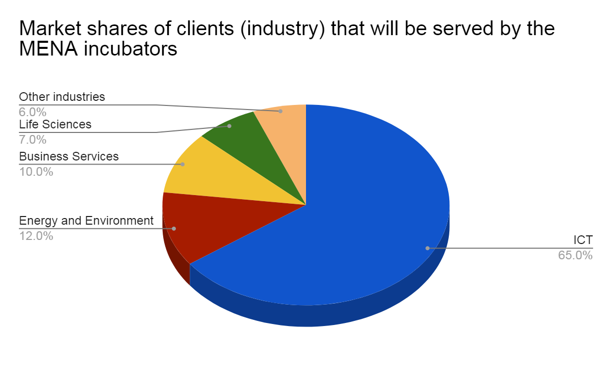 Market shares of clients (industry) that will be served by MENA incubators