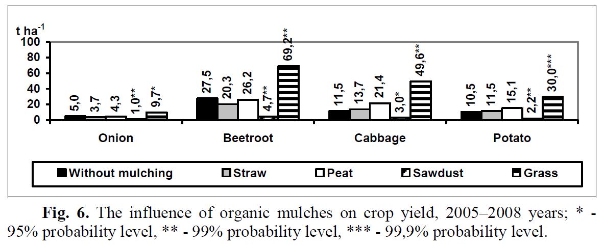 Wielkość plonów dla różnego rodzaju roślin w zależności od typu ściółki