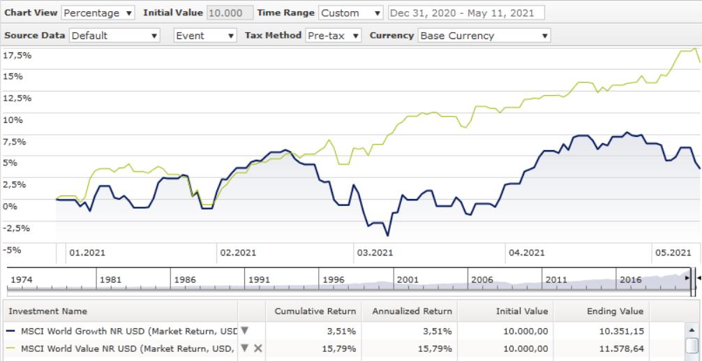 Ein Wachstums Chart, der die Performance von Growth versus Value im Jahr 2021 zeigt