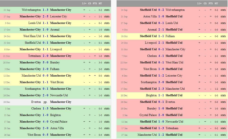 Manchester City & Sheffield results
