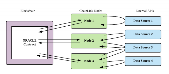 Chainlink allows decentralization at both the node operator and data source level