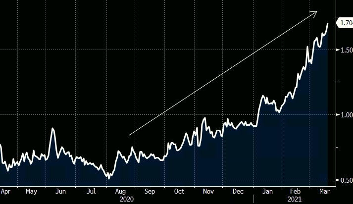 Gráfico apresenta trajetória do juro de 10 anos dos EUA entre abr/20 e mar/21.