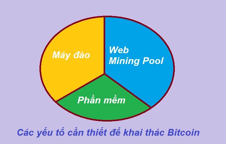 web đào Bitcoin, máy đào Bitcoin và phần mềm đào Bitcoin