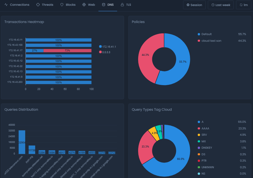 DNS Report View On Cloud