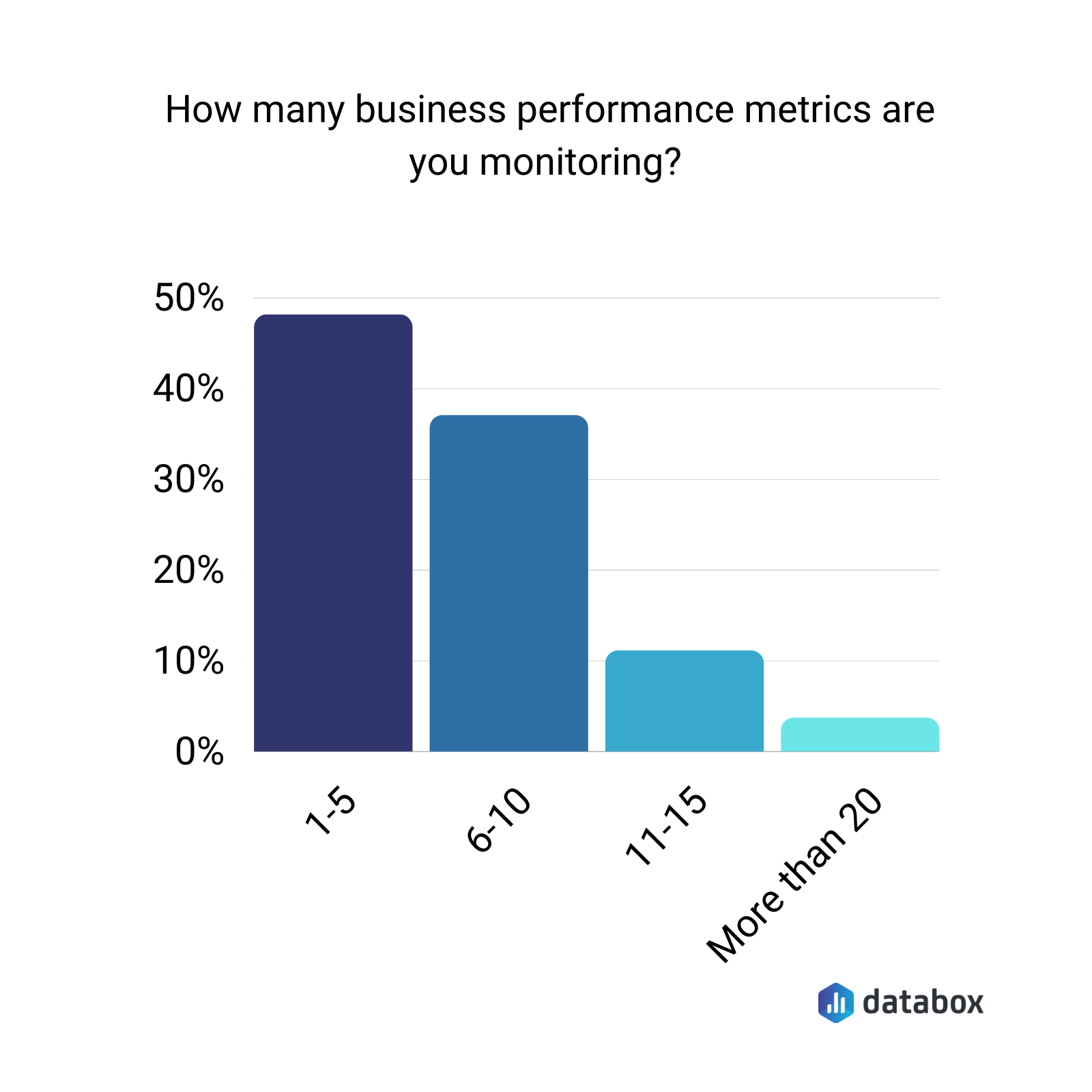 How many business performance metrics are you monitoring?