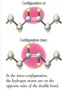 Trans- and cisconfiguration of fatty acids