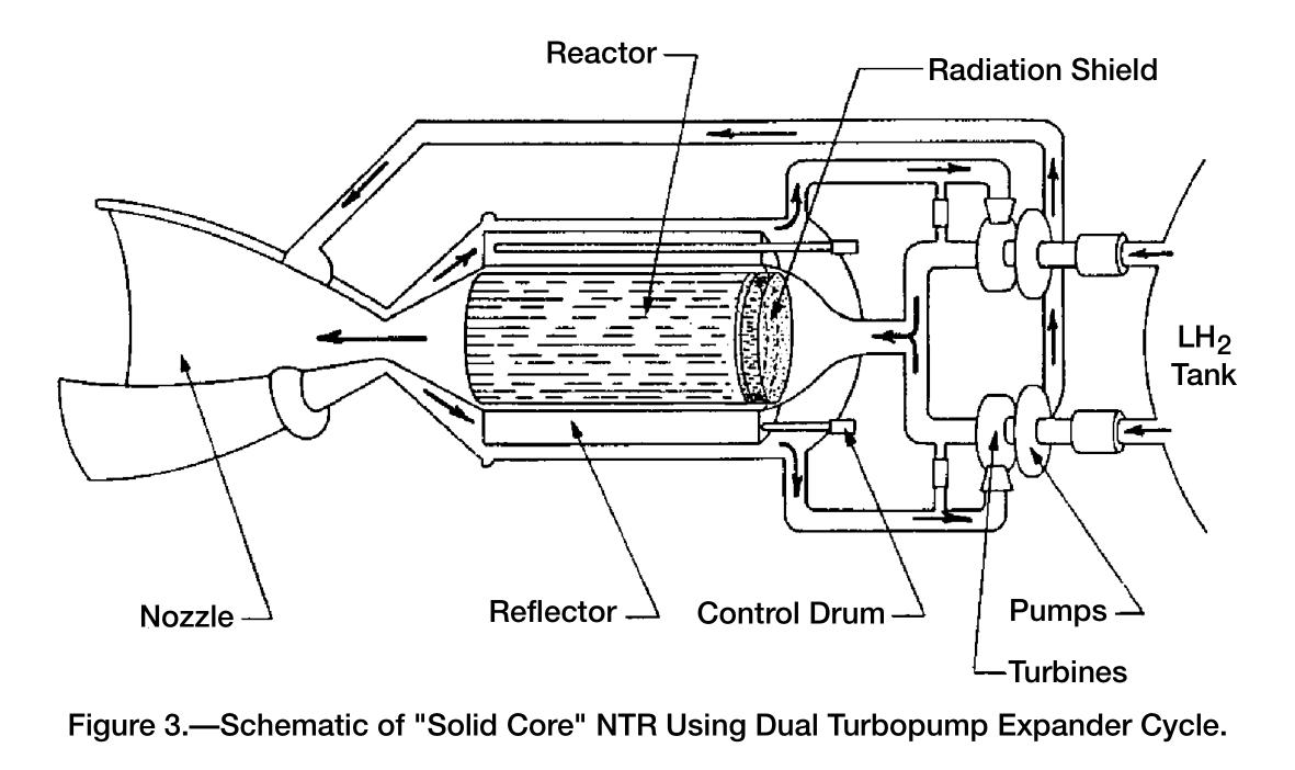 Nuclear engine diagram NASA