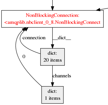 NonBlocking Connection