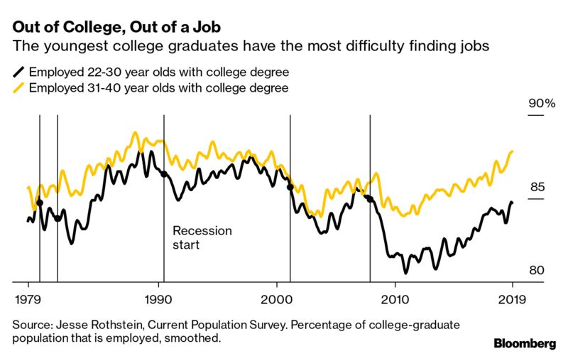 Out of College, Out of a Job