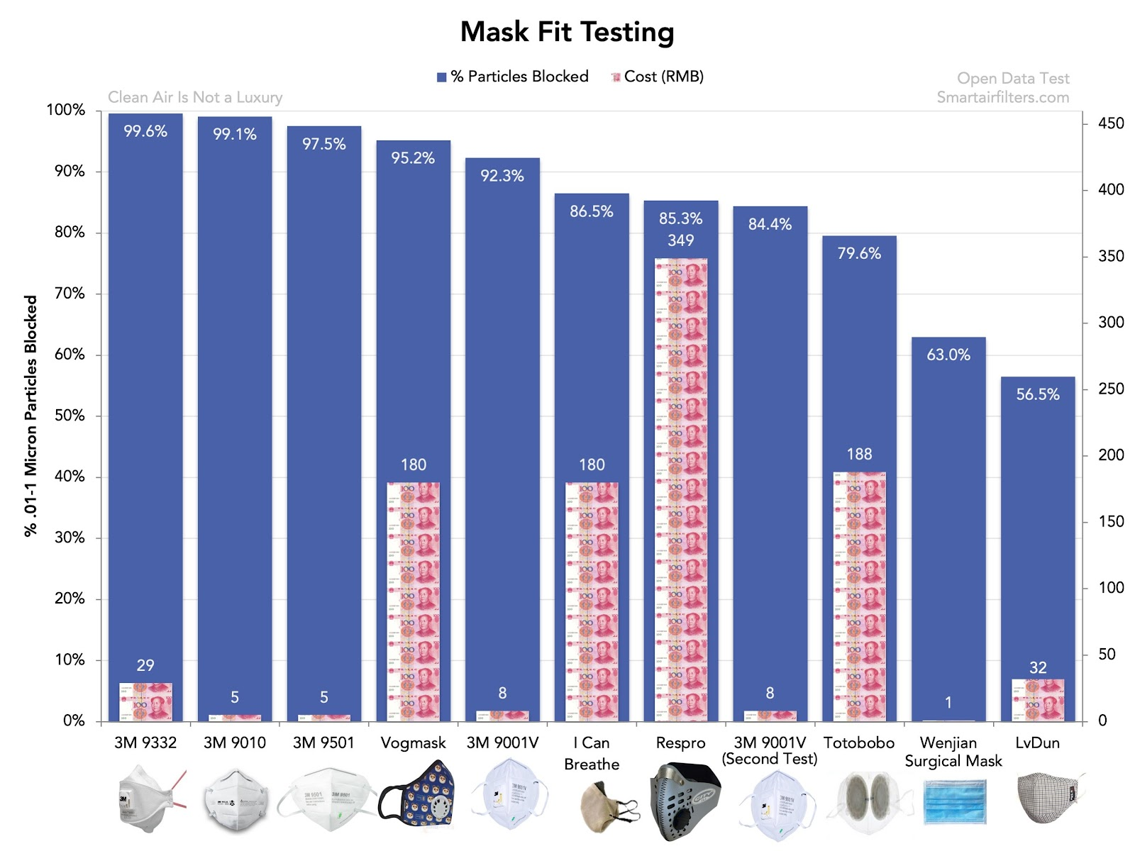 Surgical Mask Fit Test Effectiveness PM2.5