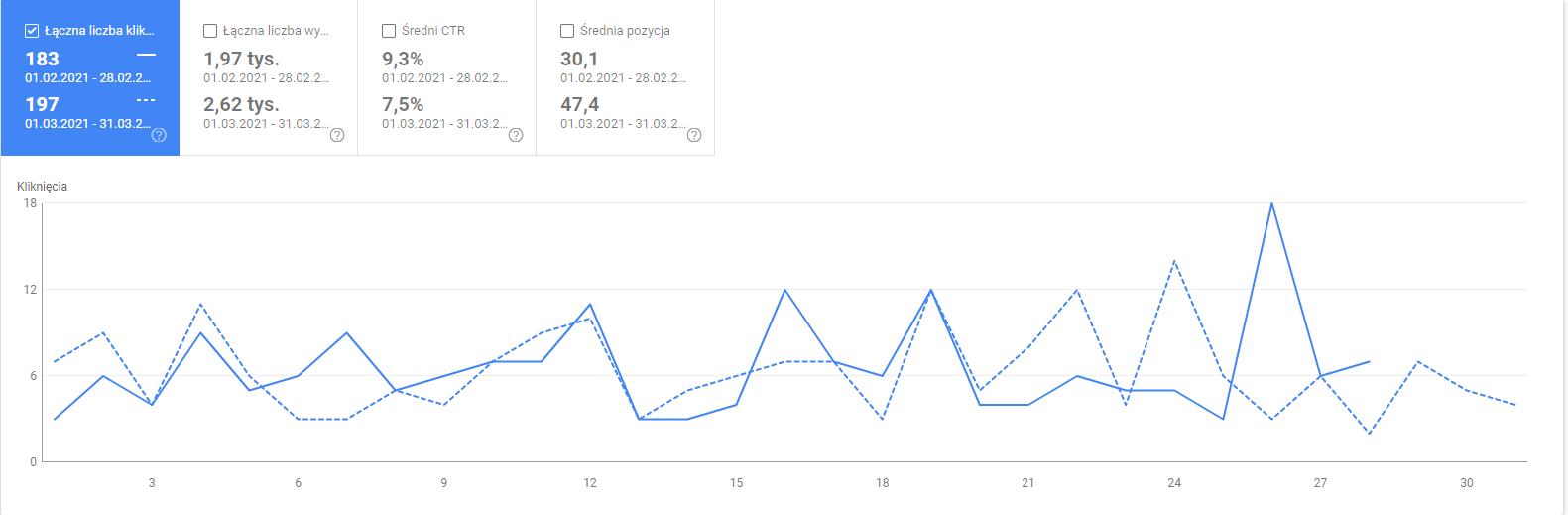Google Search Console (GSC) liczba kliknięć