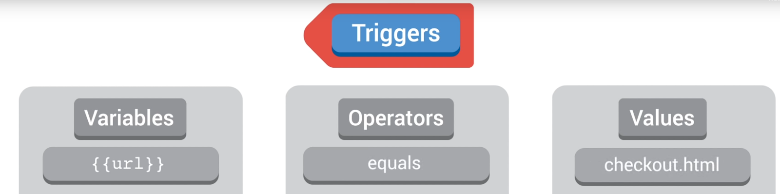 GTM Triggers Example