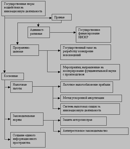 Реферат инновационный процесс сущность и структура 8048