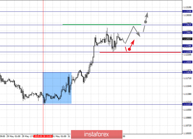 Fractal analysis for major currency pairs on June 5