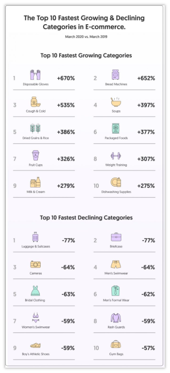 ecommerce economico Shopify