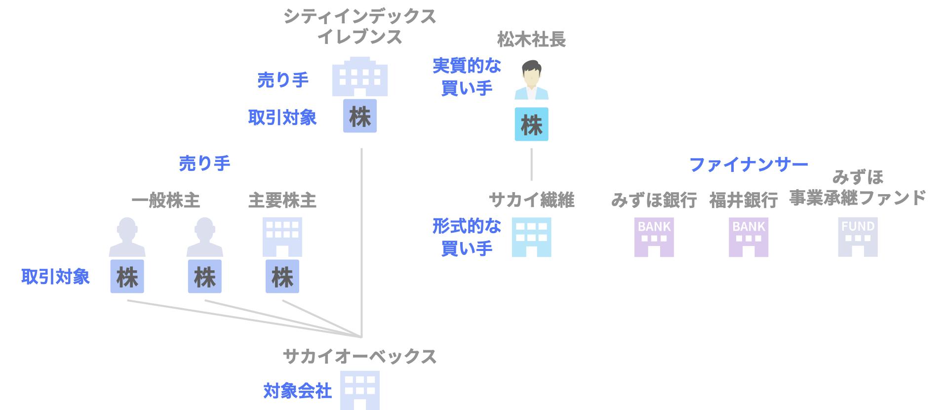 サカイオーベックスのデットMBO(みずほ・福井銀行)の関係者