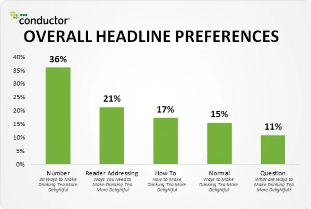Headline Preference Bar Graph
