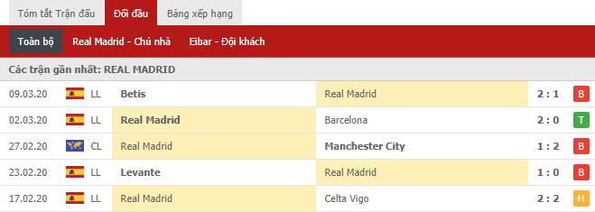 Phong độ gần đây của  Real Madrid