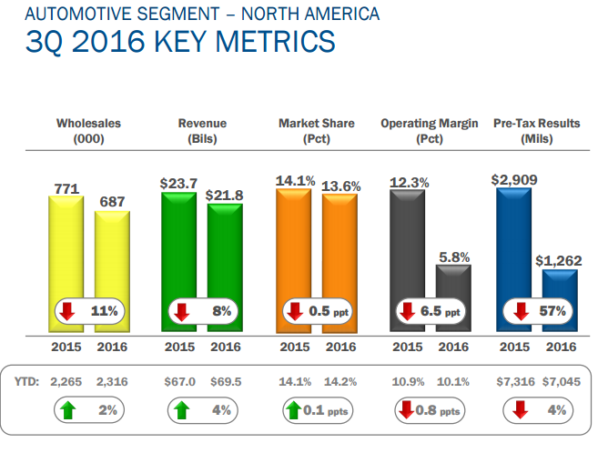 (GM) Given Strong-Buy Rating at Credit Agricole SA