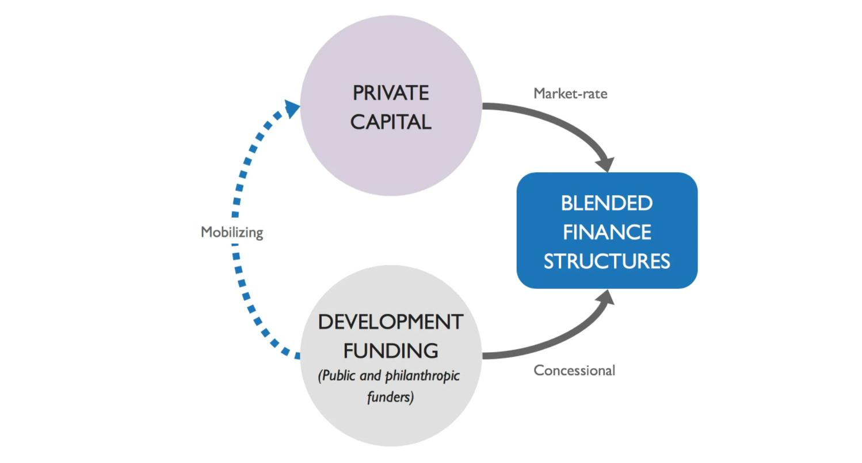 How blended finance works