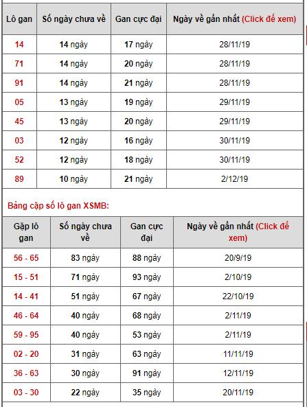 Bảng thống kê lô gan ngày 13/12/2019