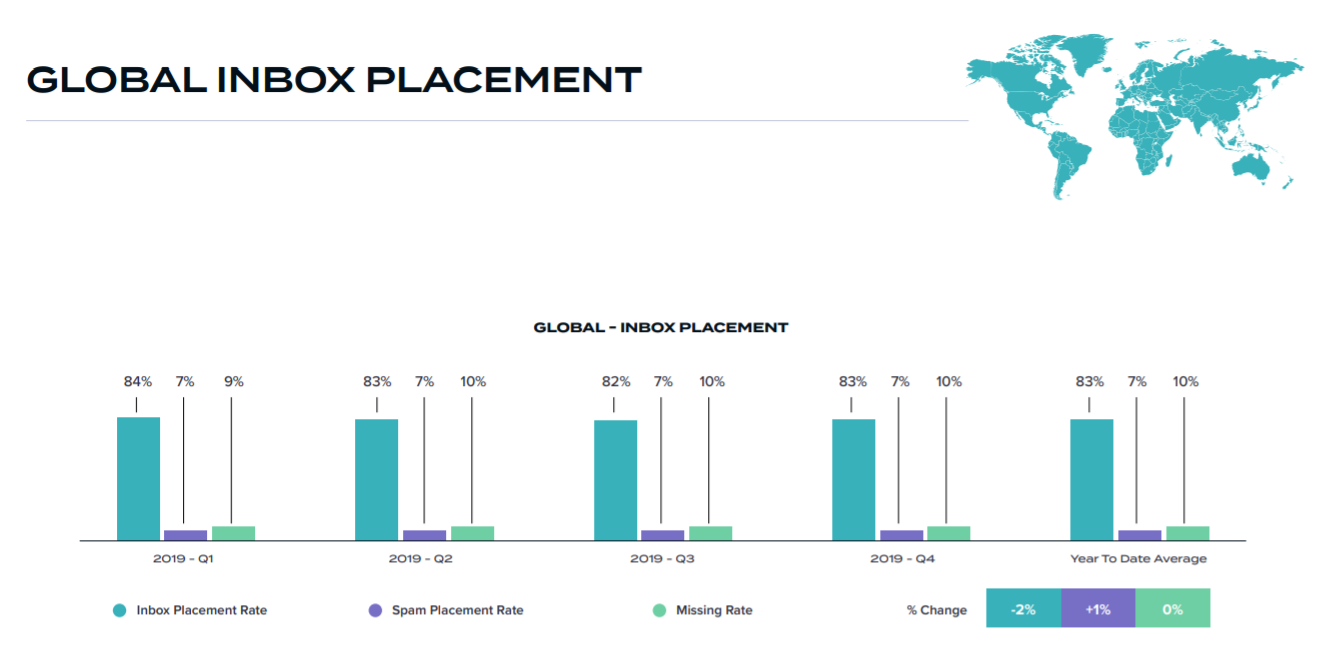 global email inbox placement rate 2019