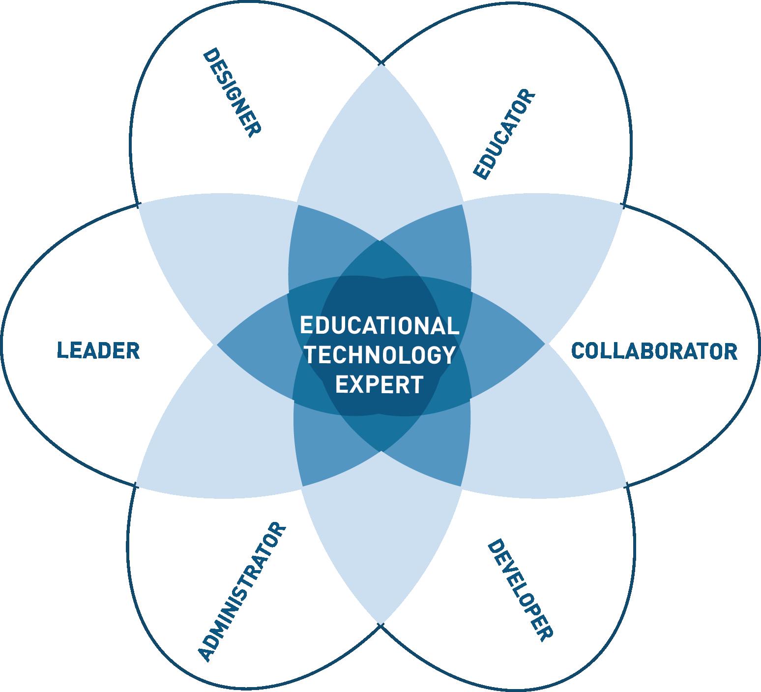 MedEdPublish - Integrating the educational technology expert in ...