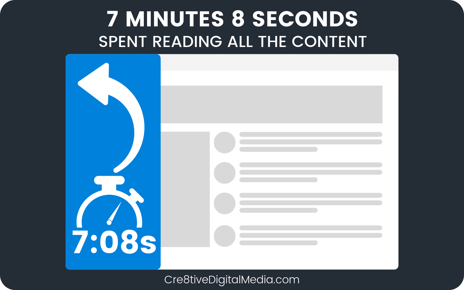 7 Minutes 8 Seconds spent reading all the content