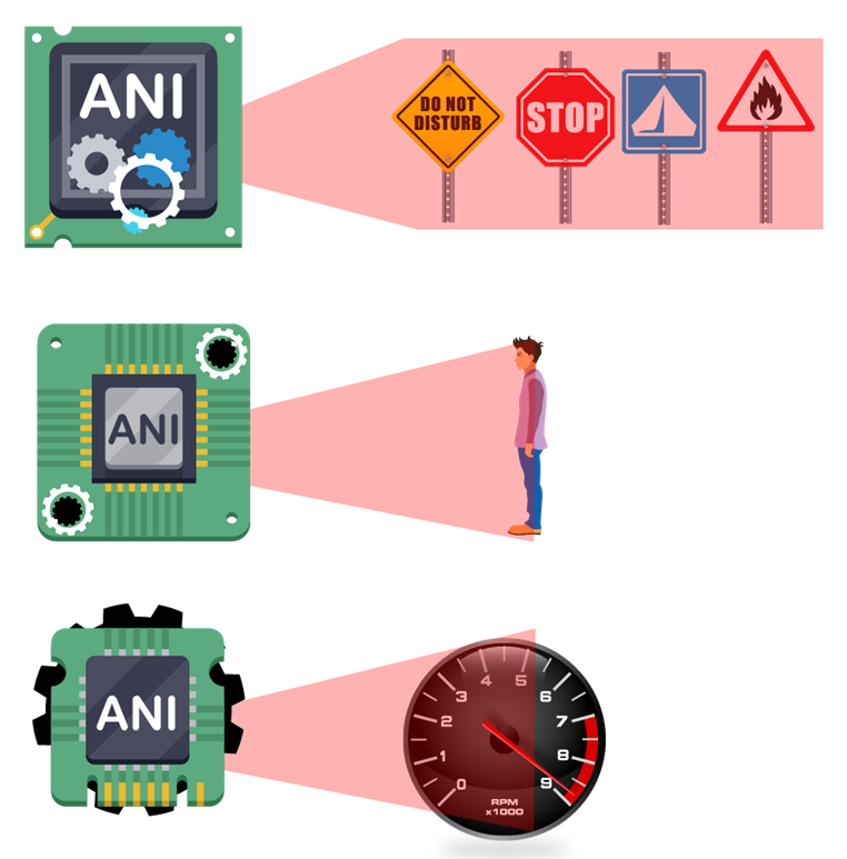 Artificial intelligence ani detection