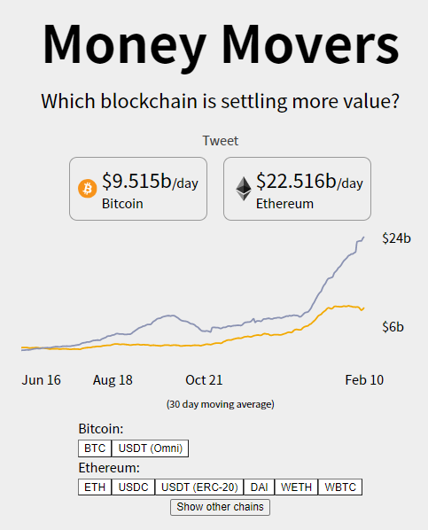 Money Movers - Total Value Settled With All Tokens
