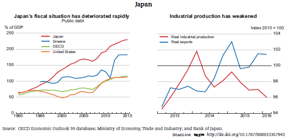 http://www.oecd.org/media/oecdorg/directorates/economicsdepartment/eo99/EO99JAPAN.PNG