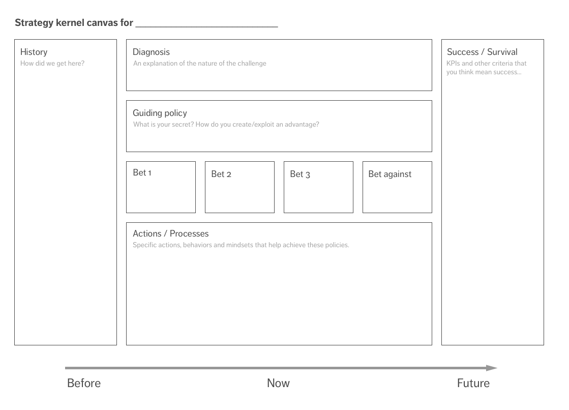 Strategy Kernel Canvas