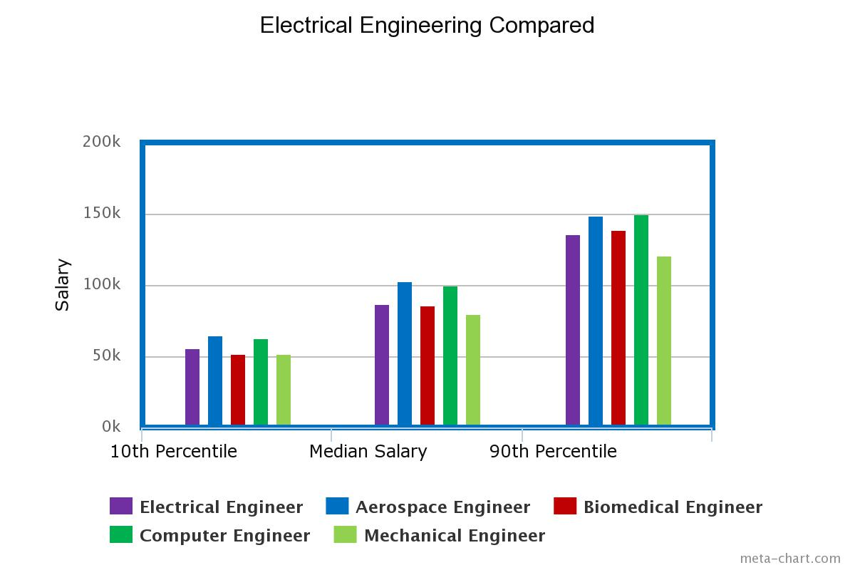 In Comparison To The Other Degrees Electrical Engineering Is About Medium Pay Salary