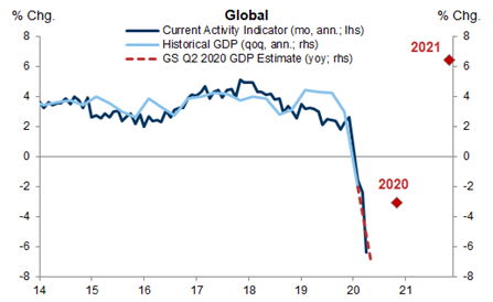 Global Economy GDP Growth