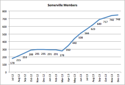 A graph showing a sharp increase of Hubway members in Somerville.