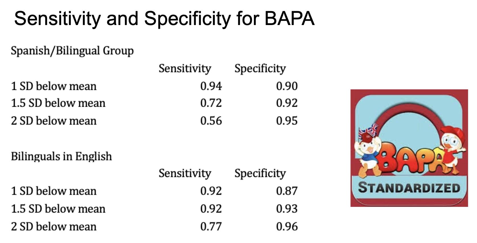 diagnostic accuracy of BAPA
