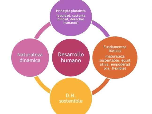 informe-desarrollo-humano-2010-pnud-10-728.jpg