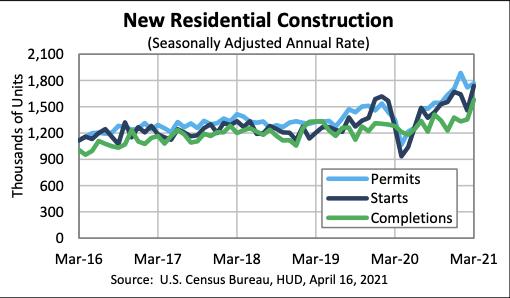 U.S. residential building permit boom